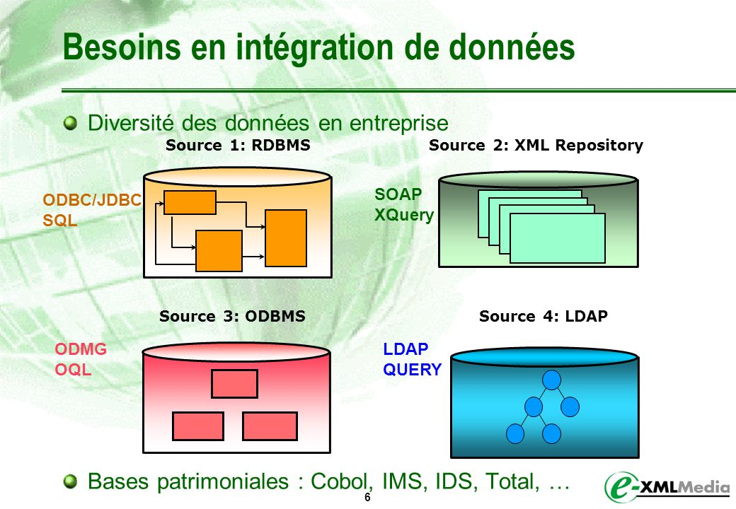 6 Besoins en intégration de données Diversité des données en entreprise Bases patrimoniales : Cobol, IMS, IDS, Total, … ODBC/JDBC SQL SOAP XQuery ODMG