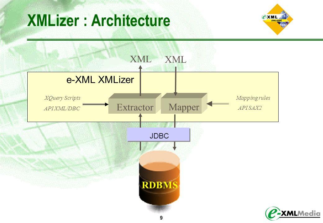 9 XMLizer : Architecture Extractor Mapper XML XQuery Scripts API XML/DBC Mapping rules API SAX2 JDBC XML e-XML XMLizer RDBMS