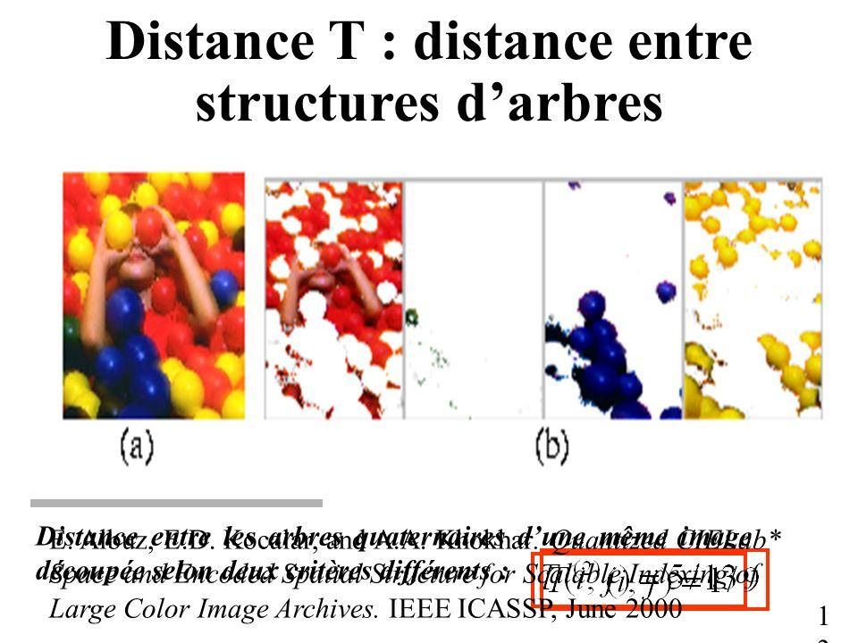 Distance T : distance entre structures darbres 13 Distance entre les arbres quaternaires dune même image découpée selon deux critères différents : 0 00 01 02 03 011010012013 j Valeur particulière 0 00 01 02 03 010 012 013 i 011 011001110112 0113 E.
