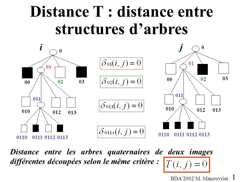 Distance T : distance entre structures darbres 14 Distance entre les arbres quaternaires de deux images différentes découpées selon le même critère : 0 00 01 02 03 010 012 013 011 011001110112 0113 i 0 00 01 02 03 011 010 012 013 011001110112 0113 j BDA2002 M.