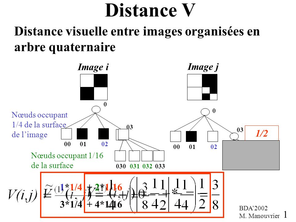 0 000102 03 030031032033 Distance V Distance visuelle entre images organisées en arbre quaternaire 16 0 000102 03 Image i Image j 030031032033 Nœuds occupant 1/4 de la surface de limage Nœuds occupant 1/16 de la surface 1*1/4 3*1/4 + 2*1/16 + 4*1/16 1/2 BDA2002 M.