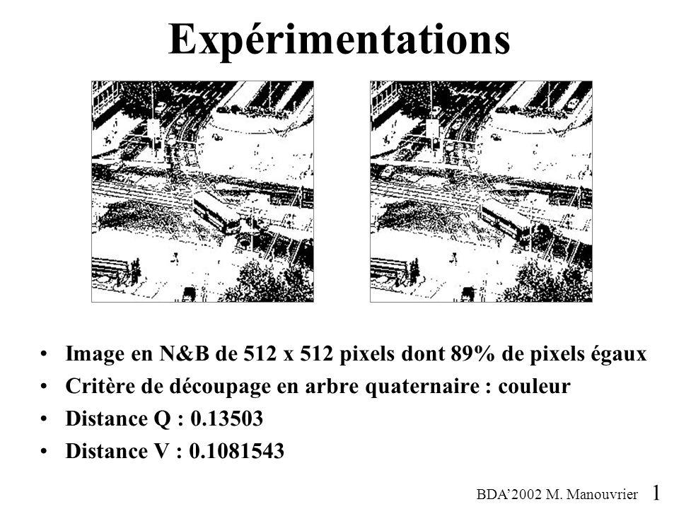 Expérimentations Image en N&B de 512 x 512 pixels dont 89% de pixels égaux Critère de découpage en arbre quaternaire : couleur Distance Q : 0.13503 Distance V : 0.1081543 BDA2002 M.