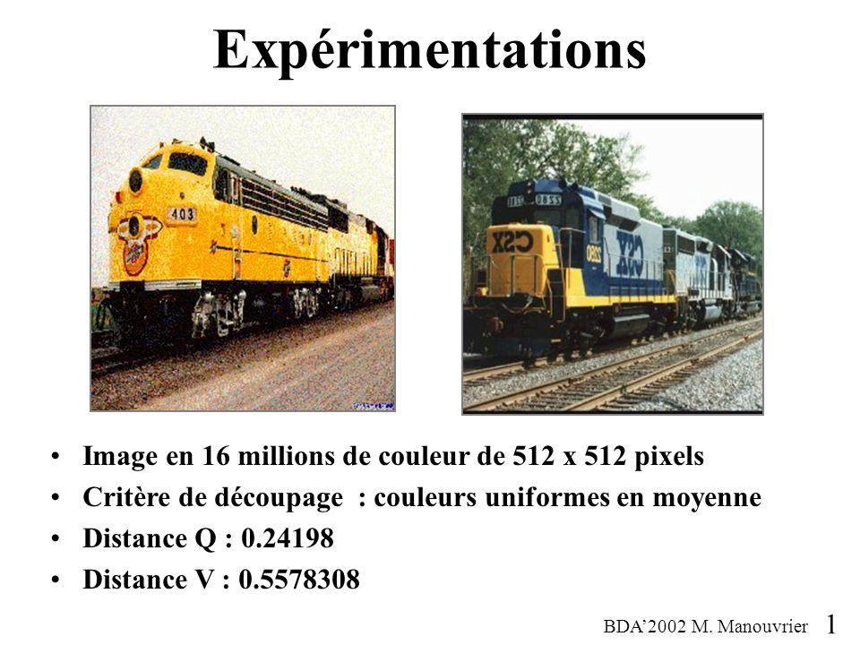 Image en 16 millions de couleur de 512 x 512 pixels Critère de découpage : couleurs uniformes en moyenne Distance Q : 0.24198 Distance V : 0.5578308 Expérimentations BDA2002 M.