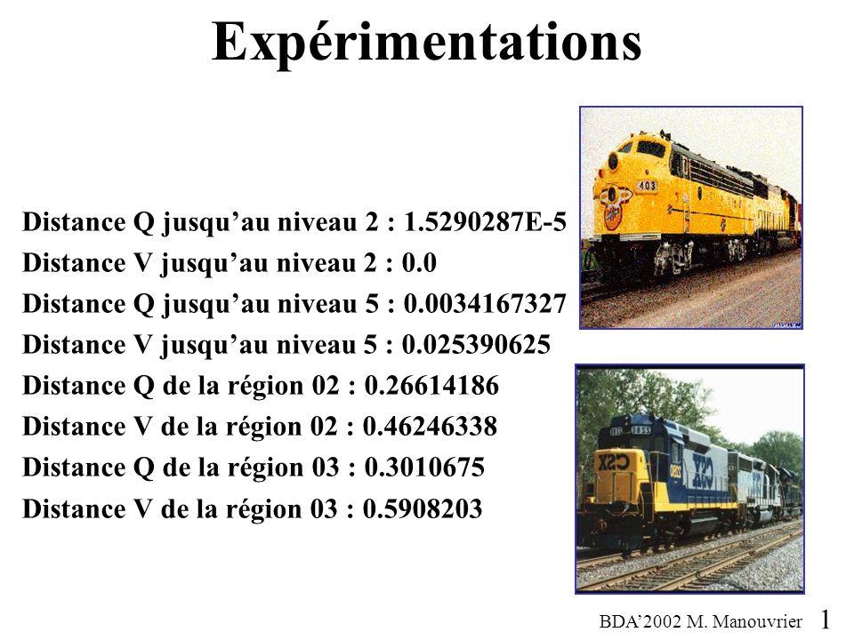 Distance Q jusquau niveau 2 : 1.5290287E-5 Distance V jusquau niveau 2 : 0.0 Distance Q jusquau niveau 5 : 0.0034167327 Distance V jusquau niveau 5 : 0.025390625 Distance Q de la région 02 : 0.26614186 Distance V de la région 02 : 0.46246338 Distance Q de la région 03 : 0.3010675 Distance V de la région 03 : 0.5908203 Expérimentations BDA2002 M.