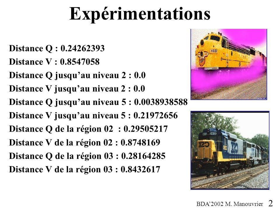 Distance Q : 0.24262393 Distance V : 0.8547058 Distance Q jusquau niveau 2 : 0.0 Distance V jusquau niveau 2 : 0.0 Distance Q jusquau niveau 5 : 0.0038938588 Distance V jusquau niveau 5 : 0.21972656 Distance Q de la région 02 : 0.29505217 Distance V de la région 02 : 0.8748169 Distance Q de la région 03 : 0.28164285 Distance V de la région 03 : 0.8432617 Expérimentations BDA2002 M.