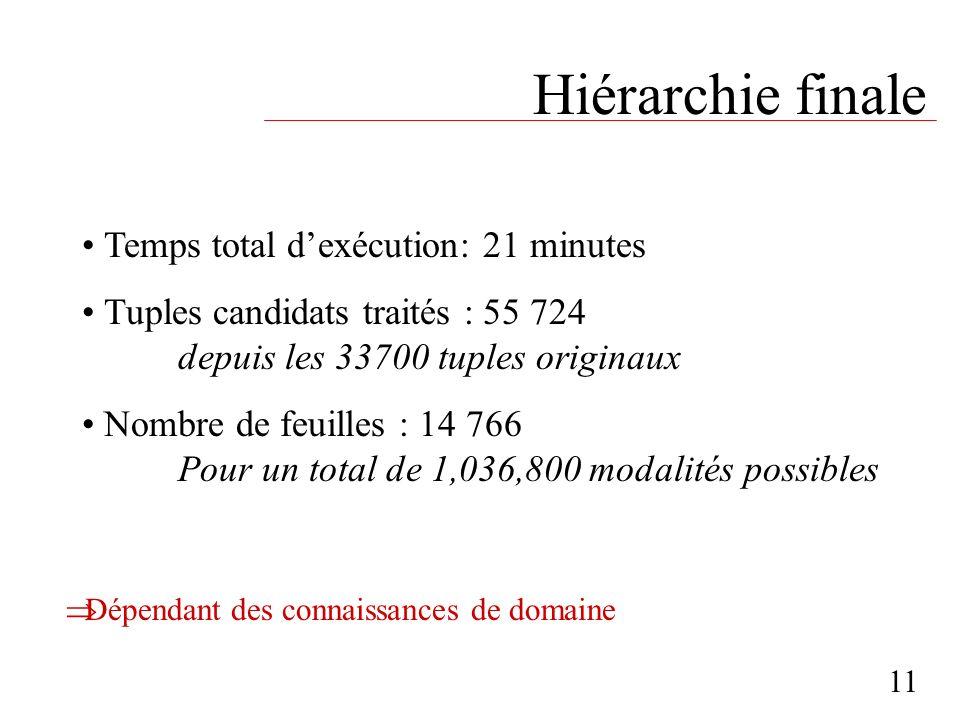 Hiérarchie finale 11 Temps total dexécution: 21 minutes Tuples candidats traités : 55 724 depuis les 33700 tuples originaux Nombre de feuilles : 14 76