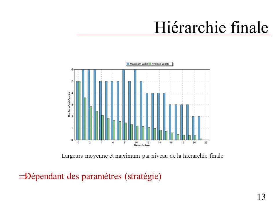Hiérarchie finale 13 Largeurs moyenne et maximum par niveau de la hiérarchie finale Dépendant des paramètres (stratégie)
