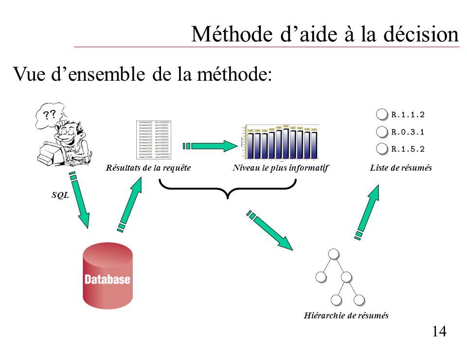 Méthode daide à la décision 14 Vue densemble de la méthode: SQL Résultats de la requête Niveau le plus informatif Hiérarchie de résumés Liste de résum