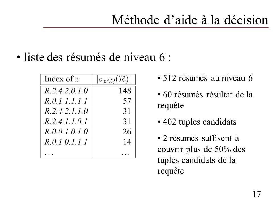 Méthode daide à la décision 17 liste des résumés de niveau 6 : 512 résumés au niveau 6 60 résumés résultat de la requête 402 tuples candidats 2 résumé