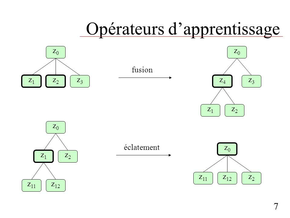 Opérateurs dapprentissage 7 z3z3 z2z2 z1z1 z0z0 fusion z2z2 z1z1 z0z0 z 12 z 11 z3z3 z4z4 z0z0 z2z2 z1z1 z2z2 z 12 z 11 z0z0 éclatement