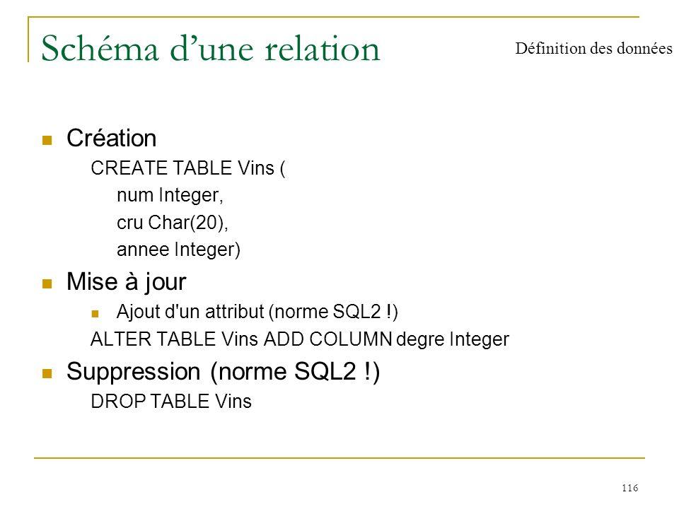117 Contraintes dintégrité règle qui définit la cohérence d une donnée ou d un ensemble de données de la BD Contraintes définies en SQL non nullité des valeurs d un attribut unicité de la valeur d un attribut ou d un groupe d attributs valeur par défaut pour un attribut contrainte de domaine clé primaire (un attribut ou un groupe) intégrité référentielle minimale CREATE TABLE Vins ( num integer PRIMARY KEY, cru char (40) NOT NULL, annee integer CONSTRAINT Cannee CHECK (annee between 1970 and 2010), degre number(4,2) CONSTRAINT Cdegre CHECK (degre between 9.0 and 15.0)) Définition des données