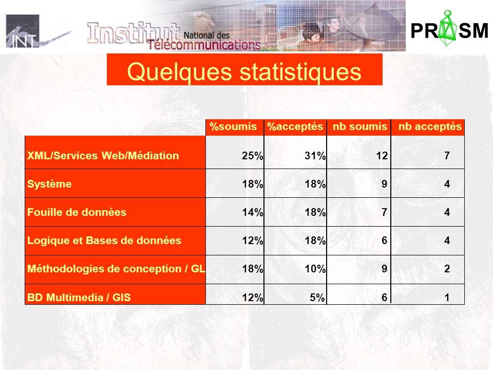PR SM Quelques statistiques %soumis%acceptésnb soumisnb acceptés XML/Services Web/Médiation25%31%127 Système18% 94 Fouille de données14%18%74 Logique et Bases de données12%18%64 Méthodologies de conception / GL18%10%92 BD Multimedia / GIS12%5%61
