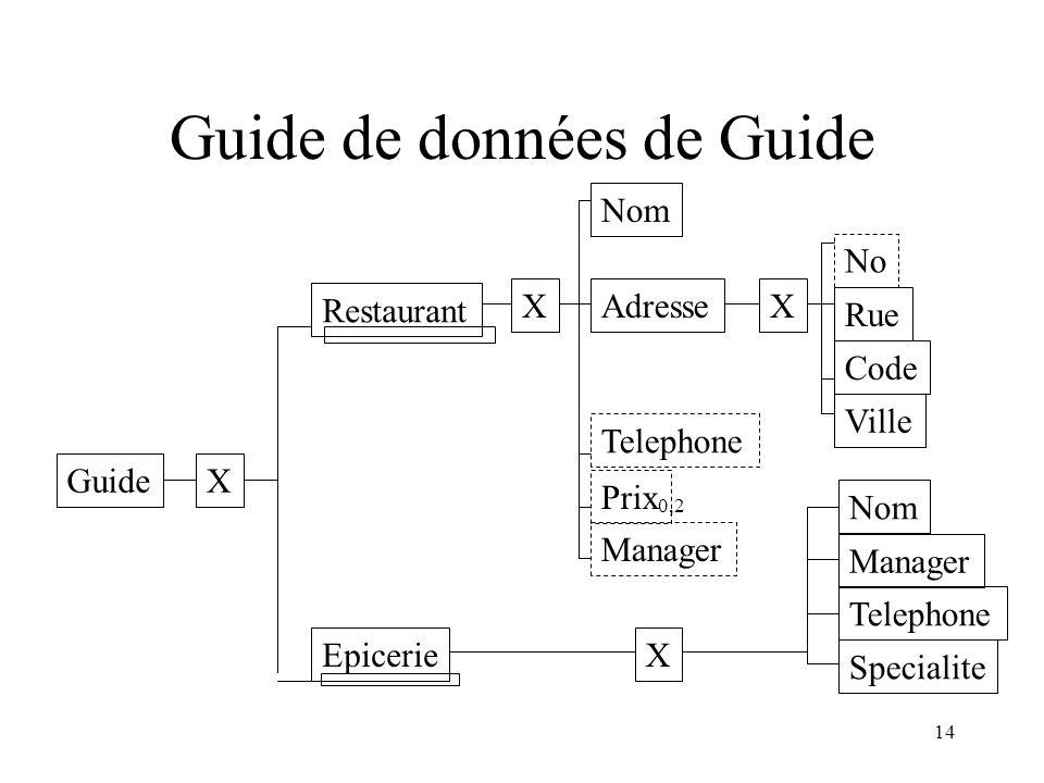 14 Guide de données de Guide Guide Restaurant Epicerie Nom Adresse Telephone Prix Manager No Rue Ville Nom Manager Telephone Specialite X X X X Code 0