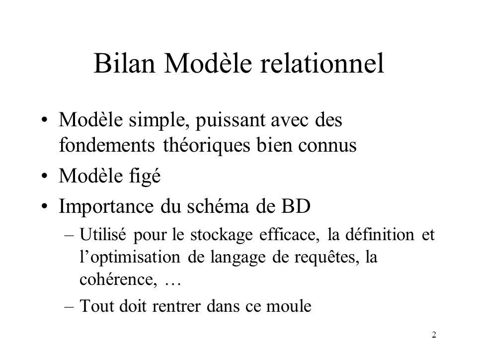 2 Bilan Modèle relationnel Modèle simple, puissant avec des fondements théoriques bien connus Modèle figé Importance du schéma de BD –Utilisé pour le
