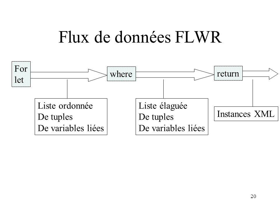 20 Flux de données FLWR For let where return Liste ordonnée De tuples De variables liées Liste élaguée De tuples De variables liées Instances XML