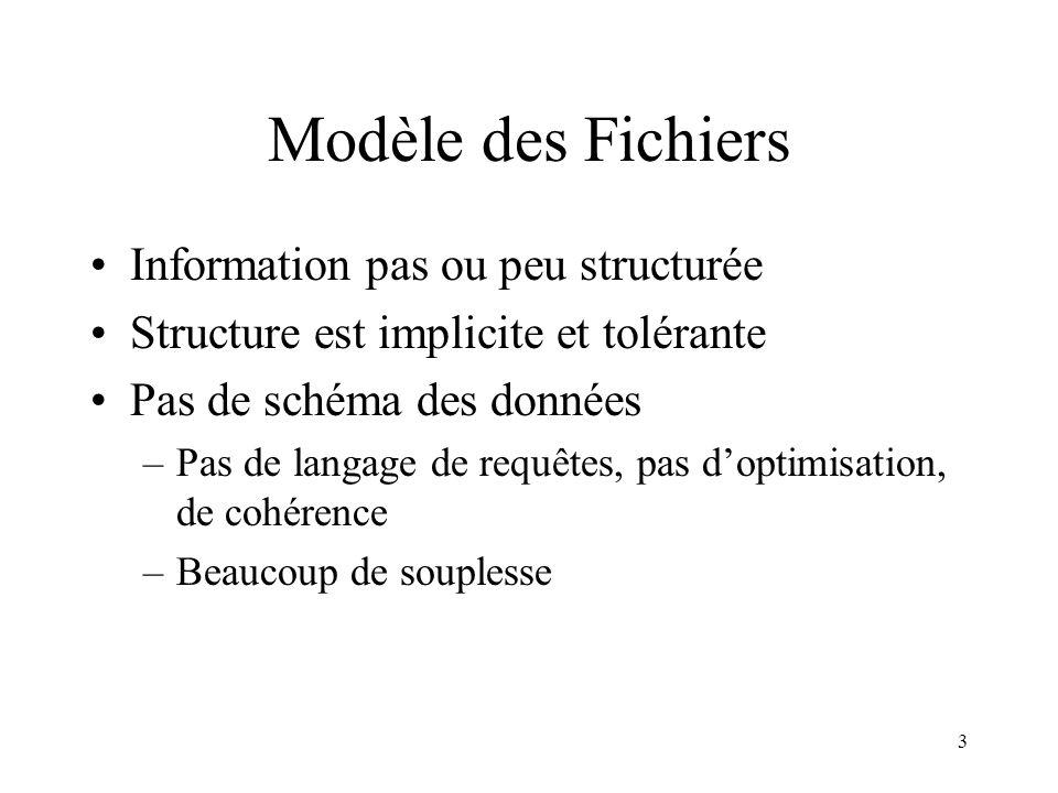 3 Modèle des Fichiers Information pas ou peu structurée Structure est implicite et tolérante Pas de schéma des données –Pas de langage de requêtes, pa
