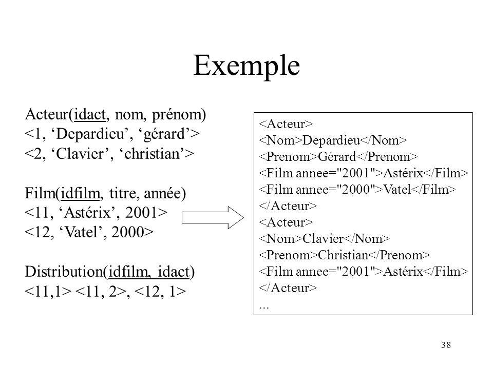 38 Exemple Acteur(idact, nom, prénom) Film(idfilm, titre, année) Distribution(idfilm, idact), Depardieu Gérard Astérix Vatel Clavier Christian Astérix