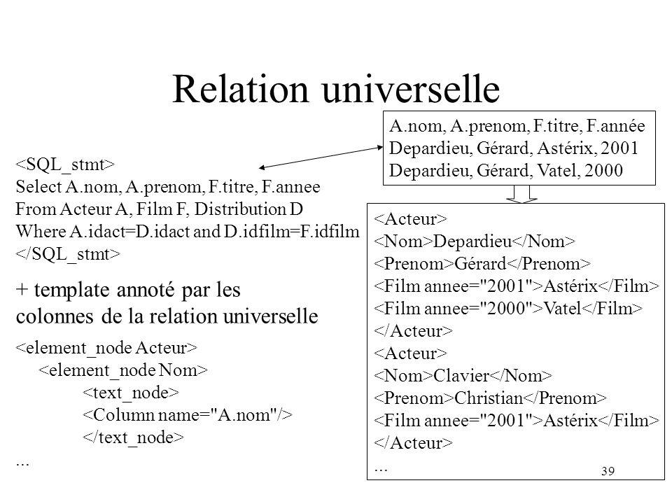 39 Relation universelle A.nom, A.prenom, F.titre, F.année Depardieu, Gérard, Astérix, 2001 Depardieu, Gérard, Vatel, 2000 Select A.nom, A.prenom, F.ti