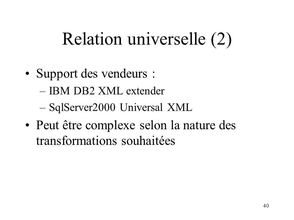 40 Relation universelle (2) Support des vendeurs : –IBM DB2 XML extender –SqlServer2000 Universal XML Peut être complexe selon la nature des transform