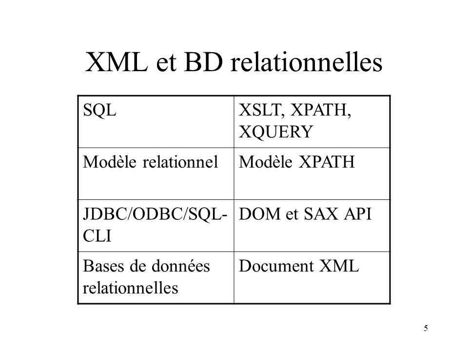 5 XML et BD relationnelles SQLXSLT, XPATH, XQUERY Modèle relationnelModèle XPATH JDBC/ODBC/SQL- CLI DOM et SAX API Bases de données relationnelles Doc