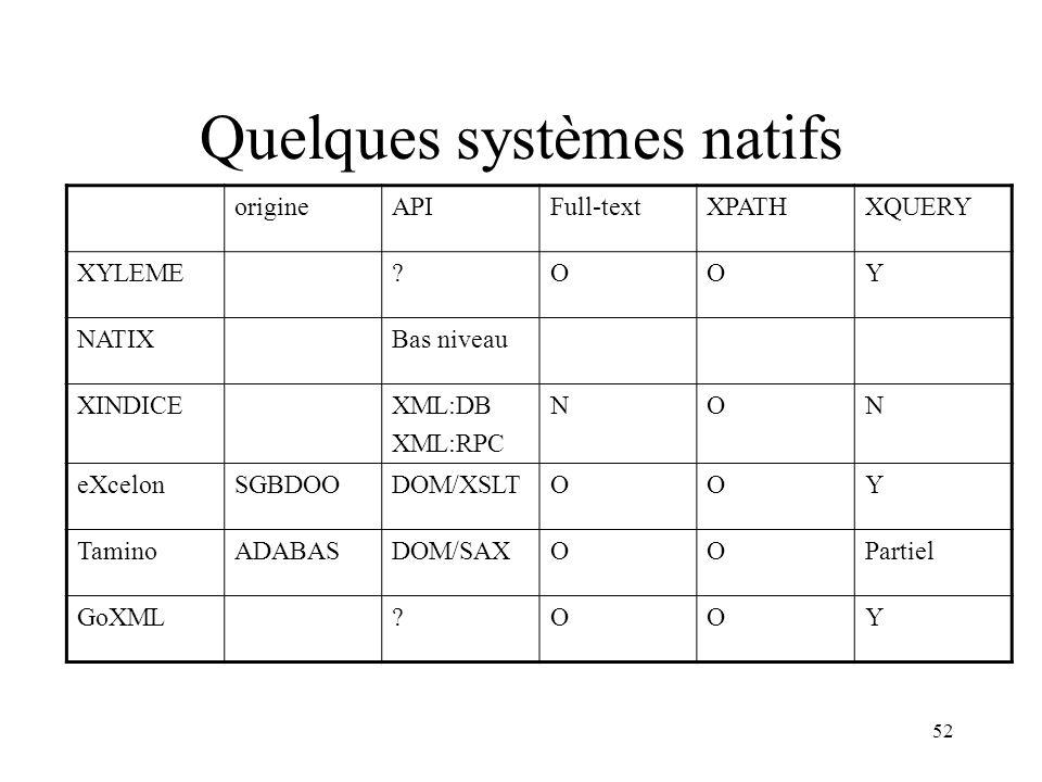 52 Quelques systèmes natifs origineAPIFull-textXPATHXQUERY XYLEME?OOY NATIXBas niveau XINDICEXML:DB XML:RPC NON eXcelonSGBDOODOM/XSLTOOY TaminoADABASD