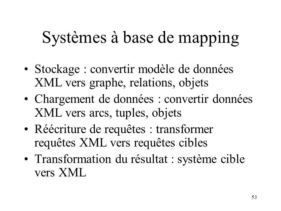 53 Systèmes à base de mapping Stockage : convertir modèle de données XML vers graphe, relations, objets Chargement de données : convertir données XML