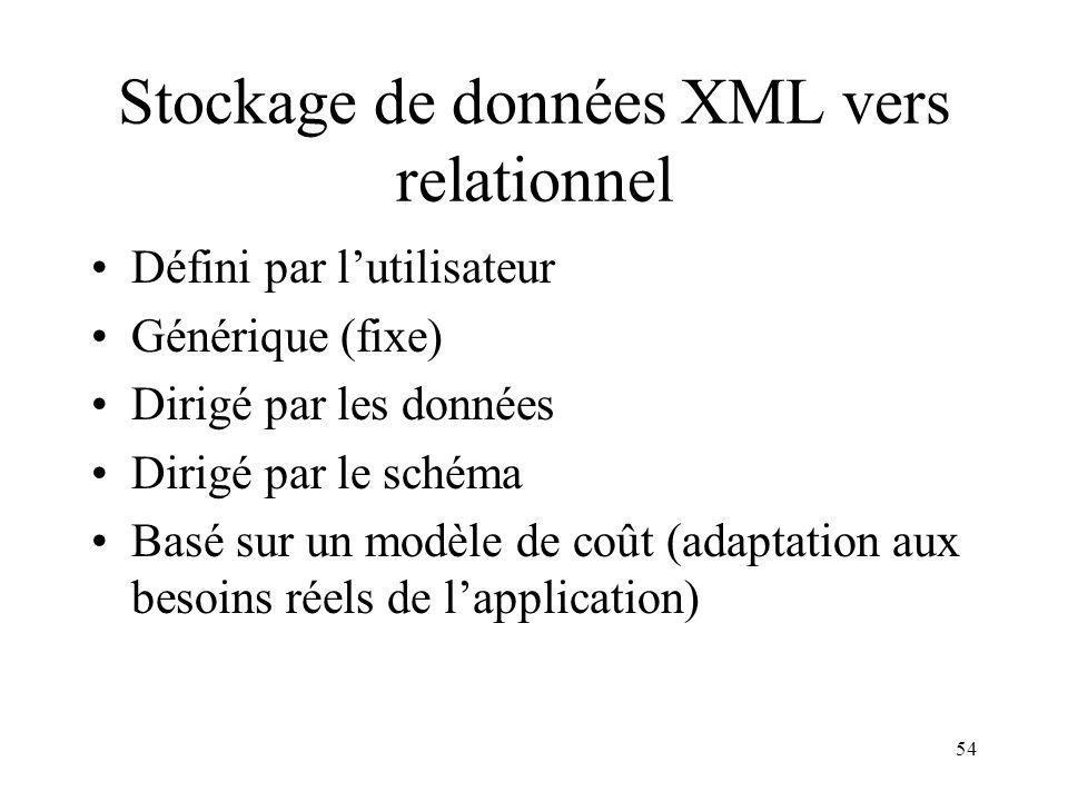 54 Stockage de données XML vers relationnel Défini par lutilisateur Générique (fixe) Dirigé par les données Dirigé par le schéma Basé sur un modèle de