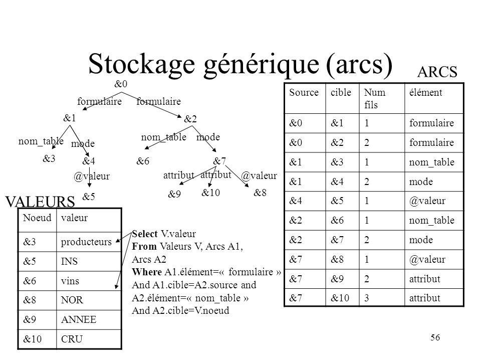 56 Stockage générique (arcs) attribut mode nom_table attribut formulaire nom_table mode formulaire &0 &1 &2 &3 &4 &5 &6 &7 &8 @valeur &9 &10 Sourcecib