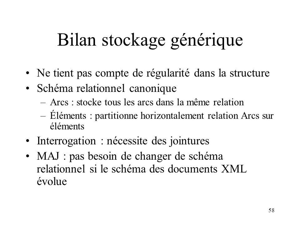 58 Bilan stockage générique Ne tient pas compte de régularité dans la structure Schéma relationnel canonique –Arcs : stocke tous les arcs dans la même
