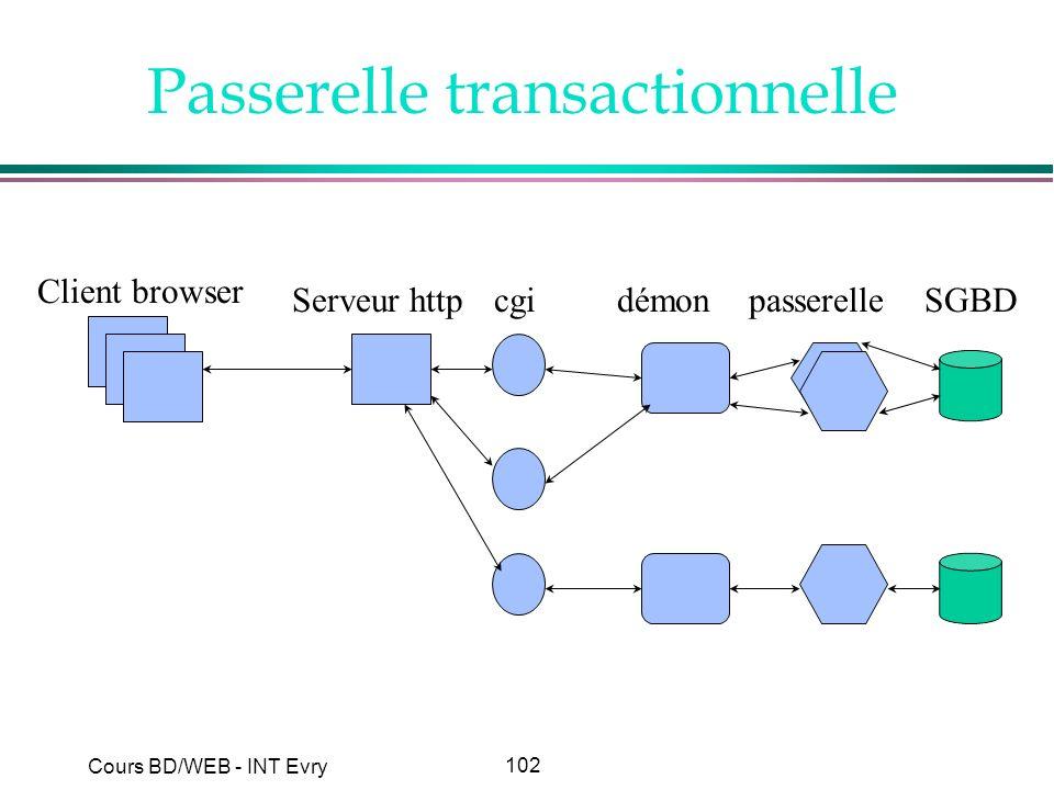 102 Cours BD/WEB - INT Evry Passerelle transactionnelle Client browser Serveur httpcgidémonpasserelleSGBD