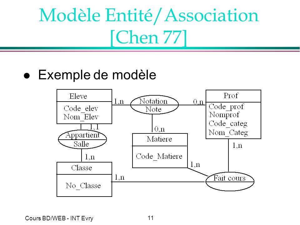 11 Cours BD/WEB - INT Evry Modèle Entité/Association [Chen 77] l Exemple de modèle
