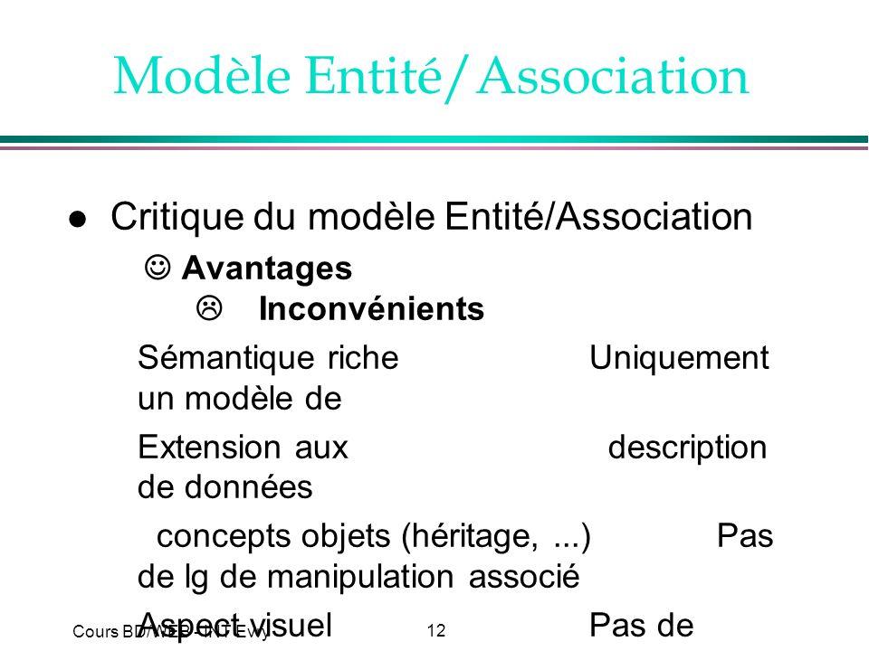 12 Cours BD/WEB - INT Evry Modèle Entité/Association l Critique du modèle Entité/Association Avantages Inconvénients Sémantique riche Uniquement un mo