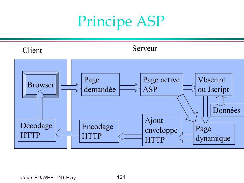 124 Cours BD/WEB - INT Evry Principe ASP Client Serveur Browser Décodage HTTP Page demandée Page active ASP Vbscript ou Jscript Données Page dynamique