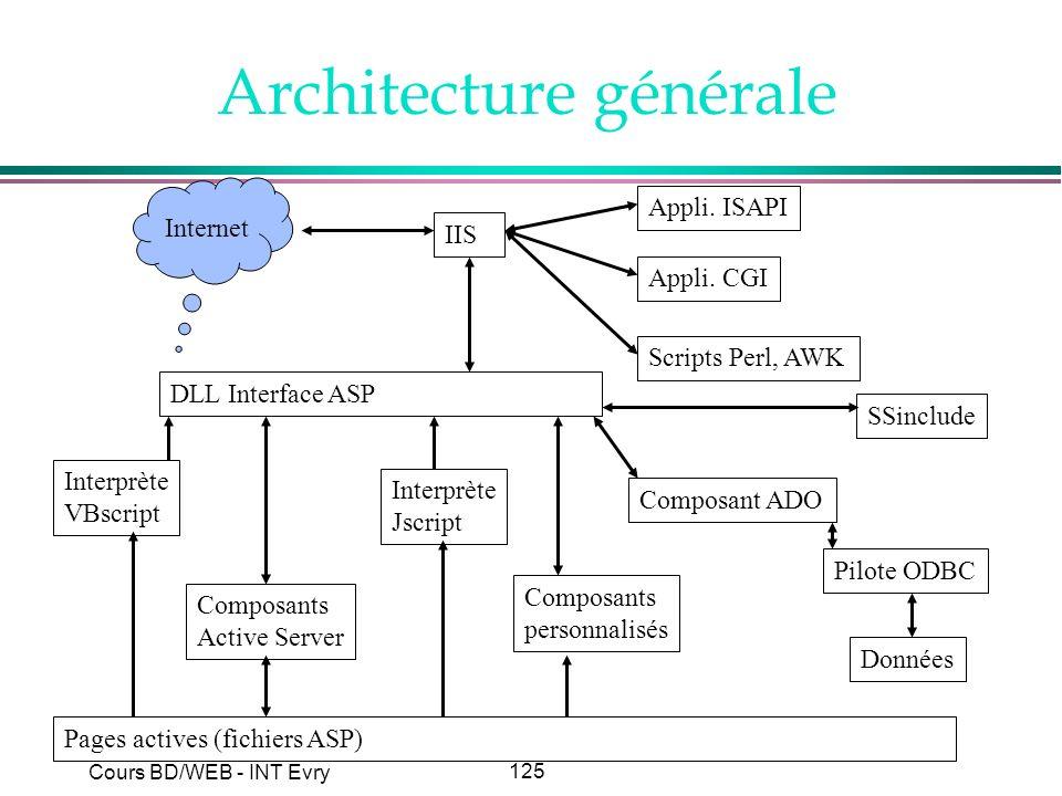 125 Cours BD/WEB - INT Evry Architecture générale Internet IIS Appli. ISAPI Appli. CGI Scripts Perl, AWK DLL Interface ASP Interprète VBscript Interpr