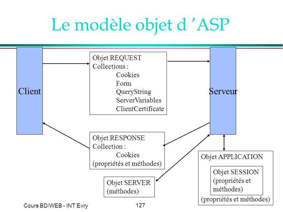 127 Cours BD/WEB - INT Evry Le modèle objet d ASP ClientServeur Objet REQUEST Collections : Cookies Form QueryString ServerVariables ClientCertificate
