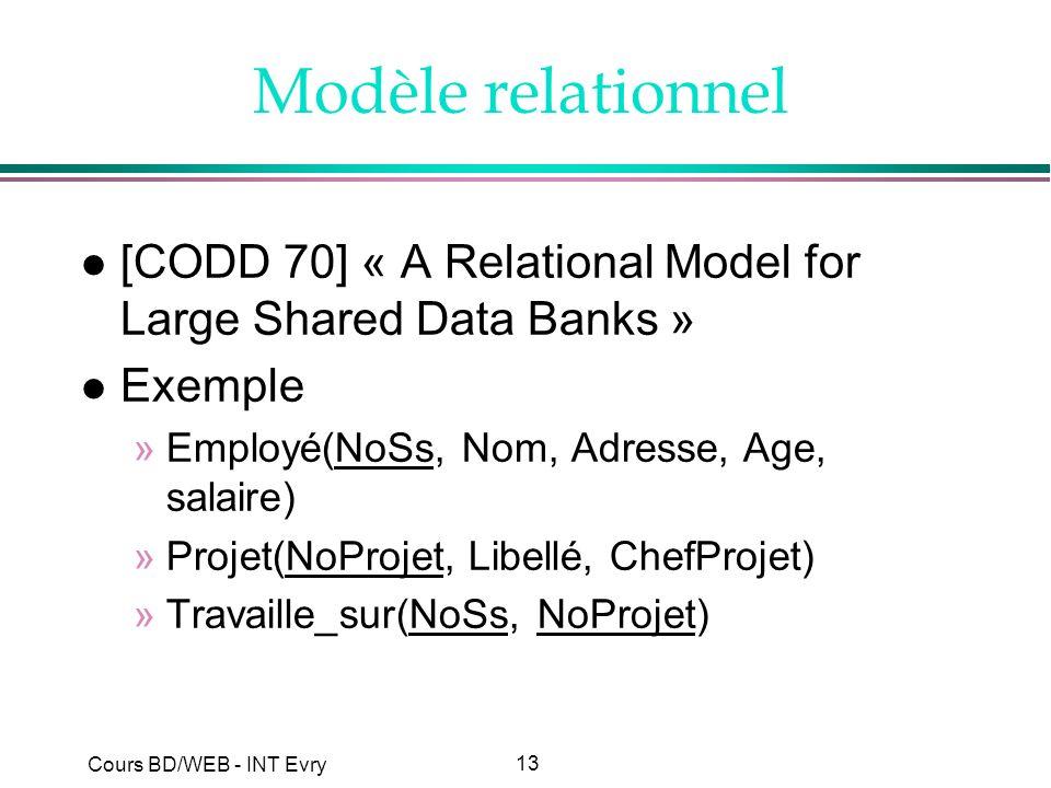13 Cours BD/WEB - INT Evry Modèle relationnel l [CODD 70] « A Relational Model for Large Shared Data Banks » l Exemple »Employé(NoSs, Nom, Adresse, Ag