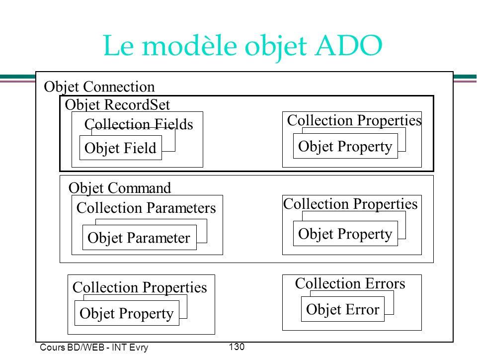130 Cours BD/WEB - INT Evry Le modèle objet ADO Objet RecordSet Objet Field Collection Fields Objet Property Collection Properties Objet Property Coll