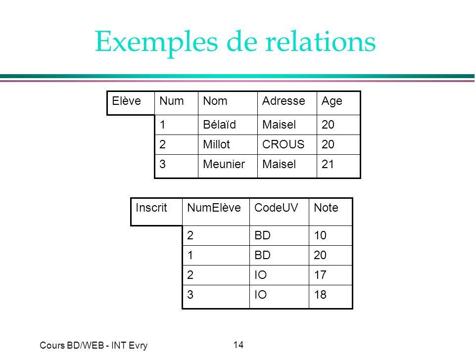 14 Cours BD/WEB - INT Evry Exemples de relations 21MaiselMeunier3 20CROUSMillot2 20MaiselBélaïd1 AgeAdresseNomNumElève 10BD2 20BD1 18IO3 17IO2 NoteCod