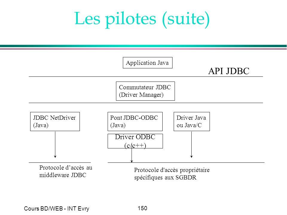 150 Cours BD/WEB - INT Evry Les pilotes (suite) Application Java Commutateur JDBC (Driver Manager) JDBC NetDriver (Java) Pont JDBC-ODBC (Java) Driver