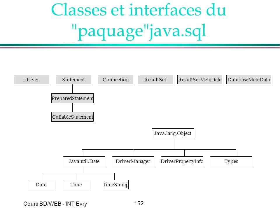 152 Cours BD/WEB - INT Evry Classes et interfaces du