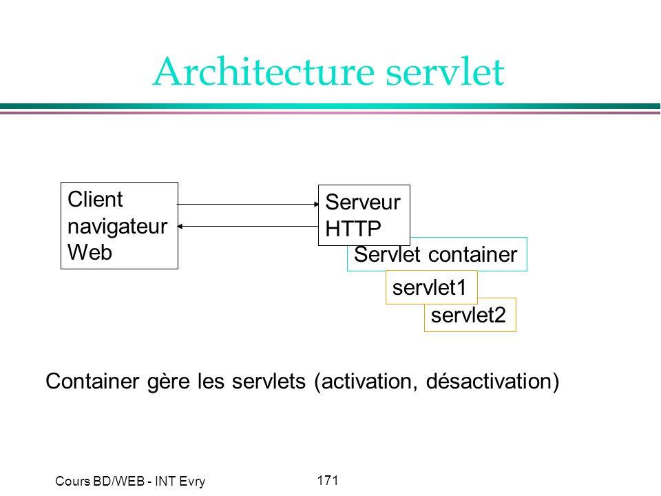171 Cours BD/WEB - INT Evry Architecture servlet Client navigateur Web Servlet container servlet2 servlet1 Serveur HTTP Container gère les servlets (a