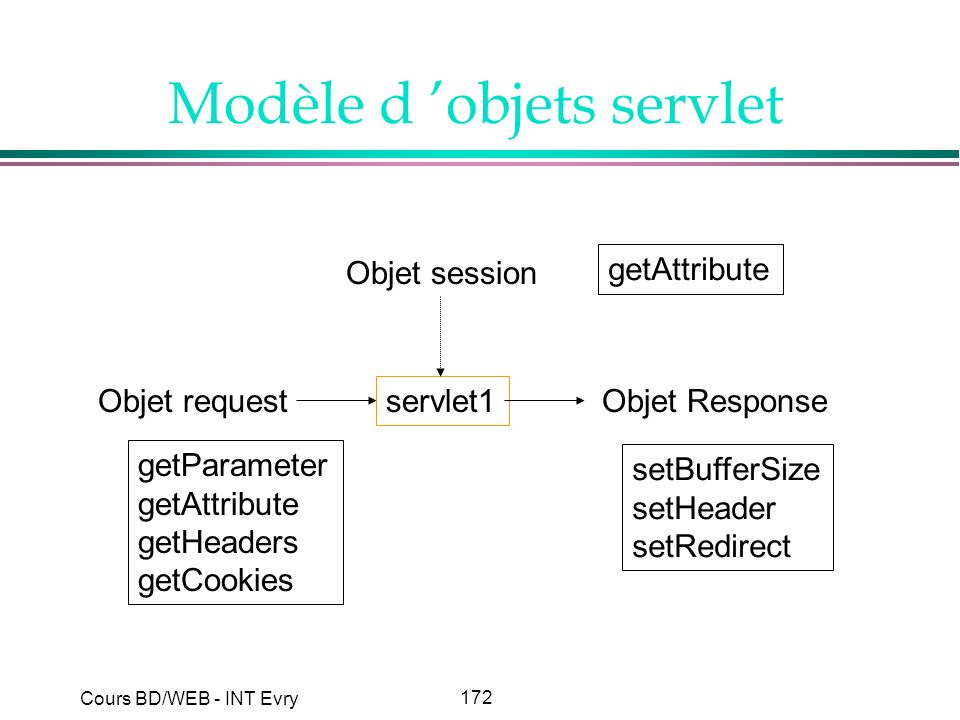 172 Cours BD/WEB - INT Evry Modèle d objets servlet Objet request servlet1 Objet Response Objet session getParameter getAttribute getHeaders getCookie