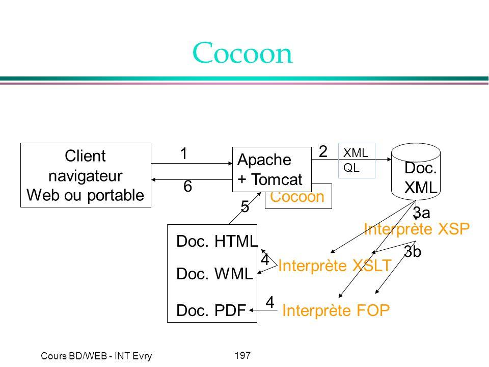 197 Cours BD/WEB - INT Evry Cocoon Client navigateur Web ou portable Doc. XML Interprète XSLT Interprète FOPDoc. PDF Interprète XSP Doc. HTML Doc. WML