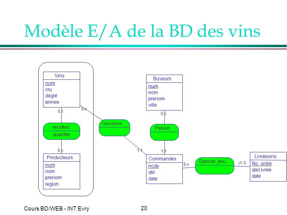 20 Cours BD/WEB - INT Evry Modèle E/A de la BD des vins 0,n 1,1 (1,1) 0,n 1,1 0,n Vins num cru degré annee Producteurs num nom prenom region recoltes