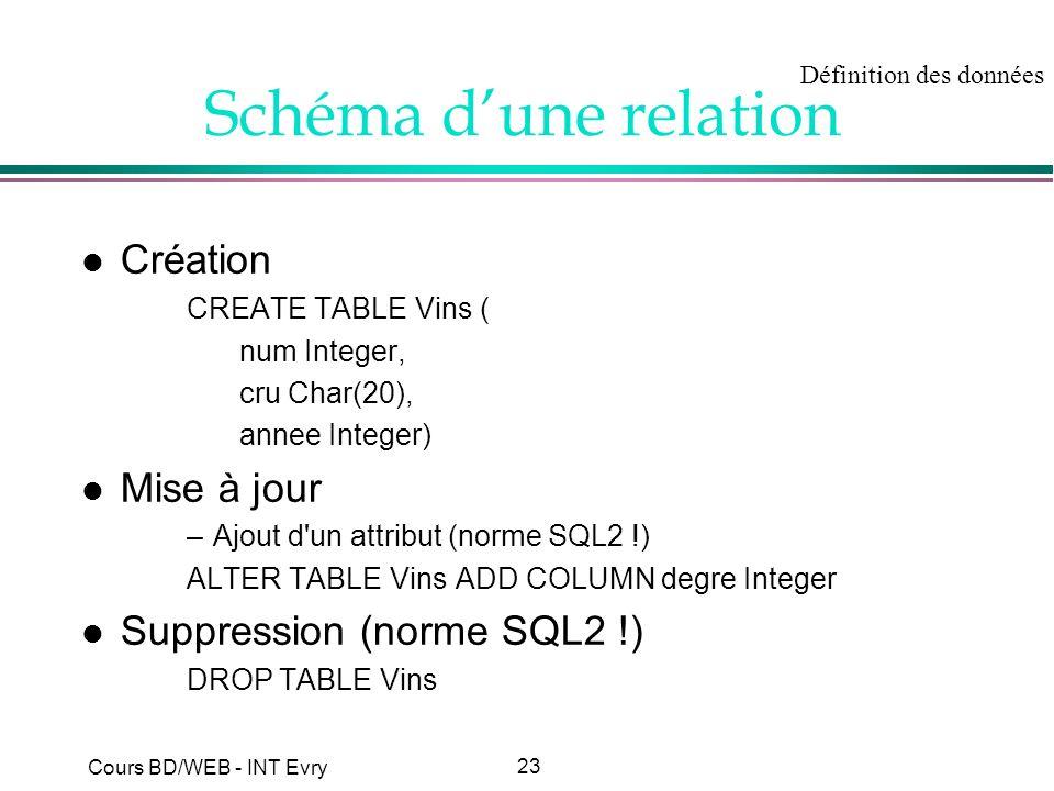 23 Cours BD/WEB - INT Evry Schéma dune relation l Création CREATE TABLE Vins ( num Integer, cru Char(20), annee Integer) l Mise à jour –Ajout d'un att