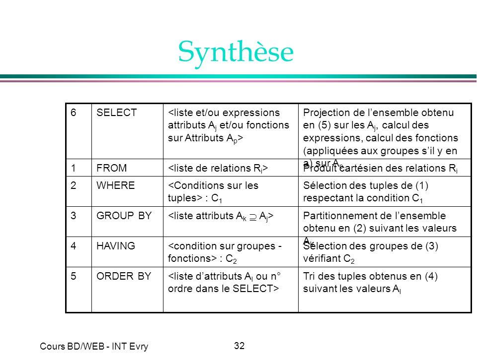 32 Cours BD/WEB - INT Evry Synthèse Tri des tuples obtenus en (4) suivant les valeurs A l ORDER BY5 Sélection des groupes de (3) vérifiant C 2 : C 2 H