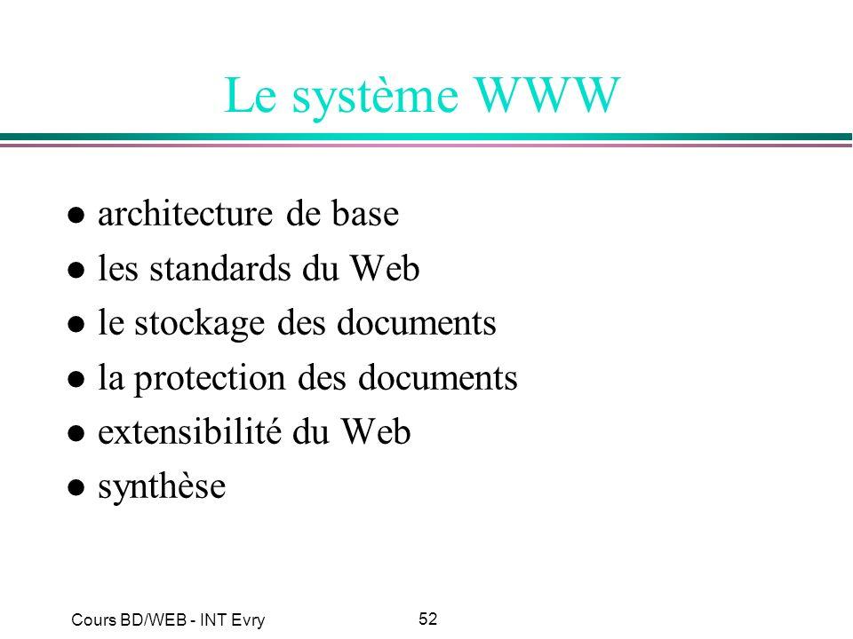 52 Cours BD/WEB - INT Evry Le système WWW l architecture de base l les standards du Web l le stockage des documents l la protection des documents l ex