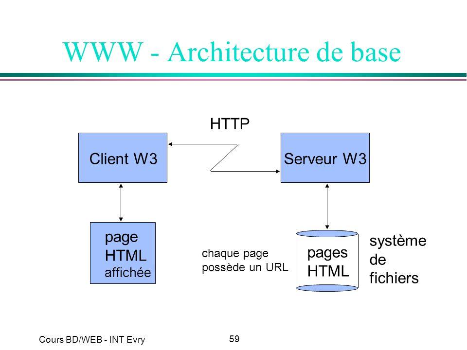59 Cours BD/WEB - INT Evry WWW - Architecture de base Client W3Serveur W3 page HTML affichée HTTP pages HTML système de fichiers chaque page possède u
