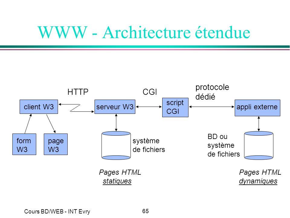 65 Cours BD/WEB - INT Evry WWW - Architecture étendue HTTPCGI protocole dédié client W3serveur W3 script CGI appli externeform W3 page W3 système de f