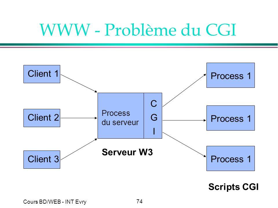 74 Cours BD/WEB - INT Evry WWW - Problème du CGI Client 1Client 2Client 3 C G I Process du serveur Process 1 Serveur W3 Scripts CGI
